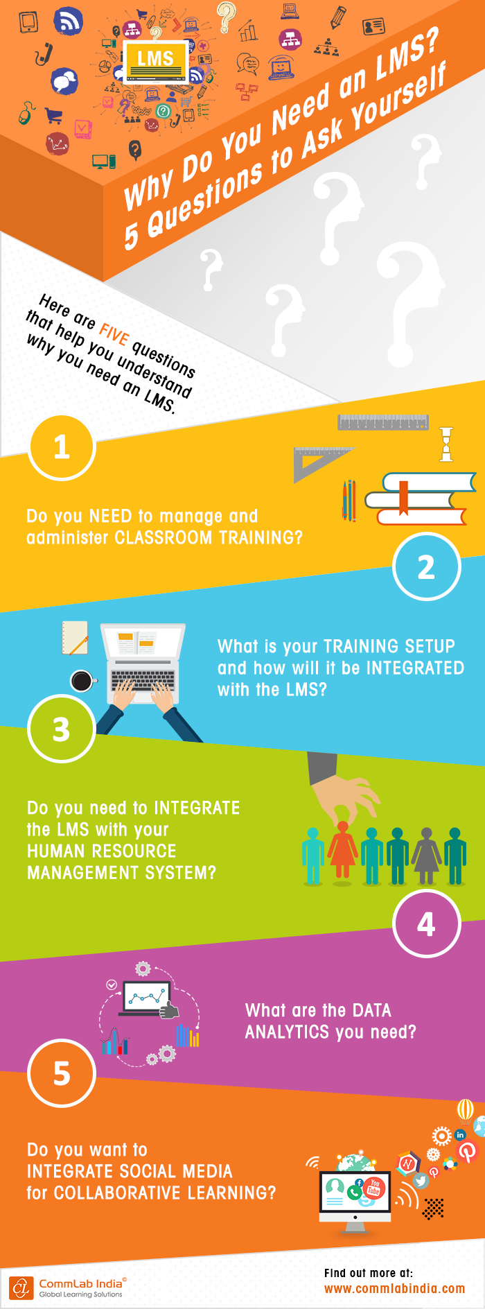 Why Do You Need an LMS? 5 Questions to Ask Yourself [Infographic]
