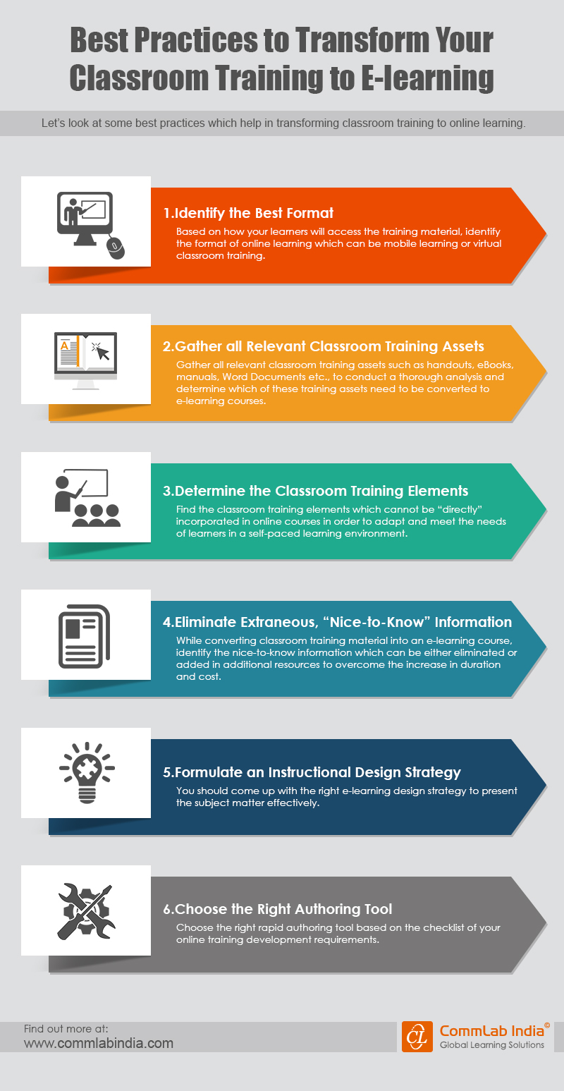Best Practices to Transform Your Classroom Training to E-learning [Infographic]