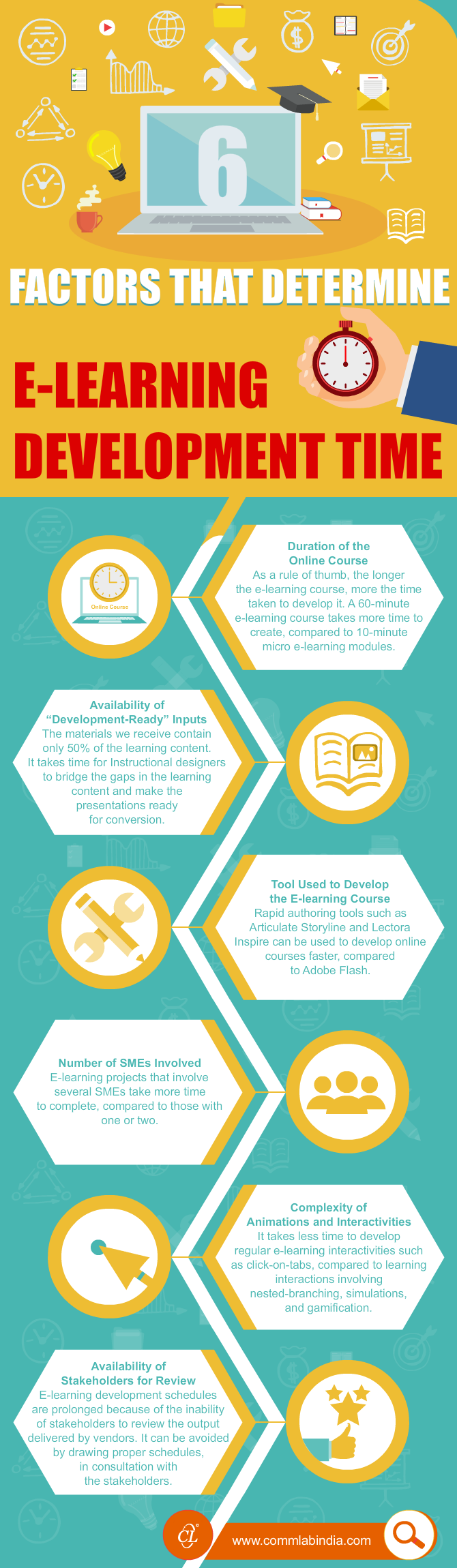6 Factors that Determine E-learning Development Time [Infographic]