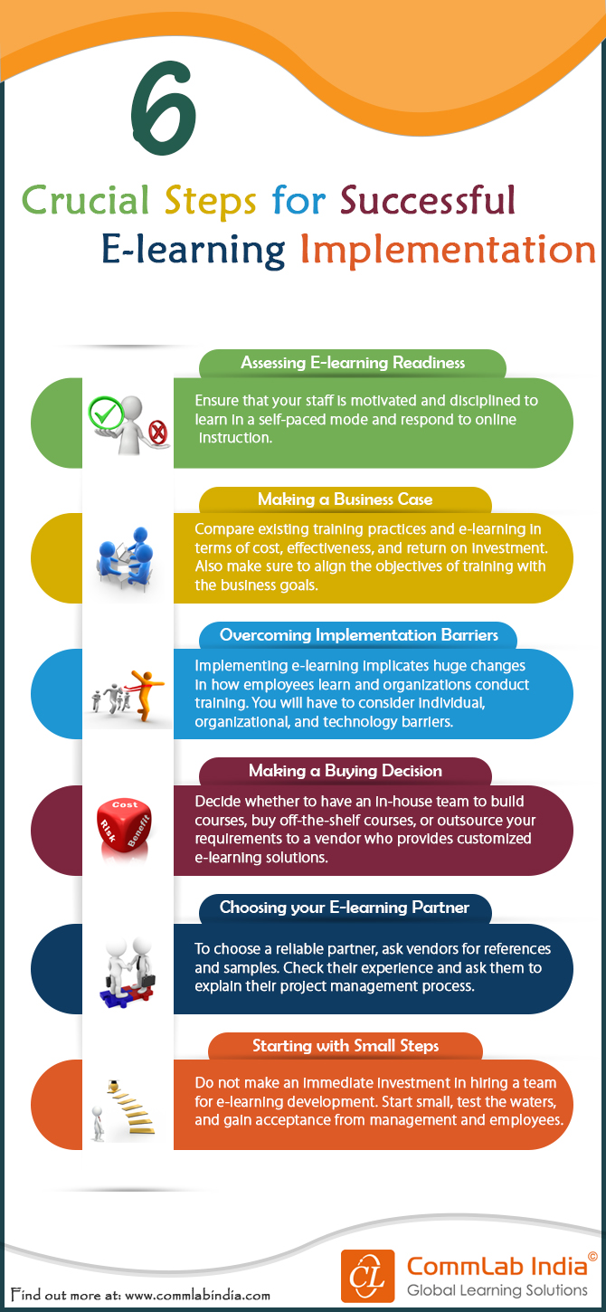 6 Crucial Steps for Successful E-learning Implementation [Infographic]