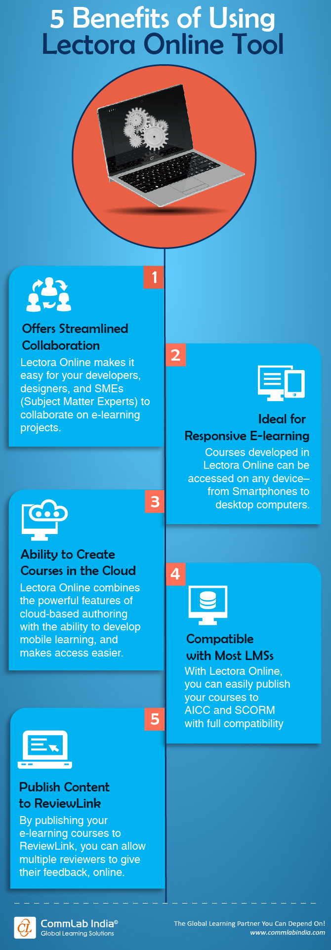 5 Benefits of Using Lectora Online Tool [Infographic]