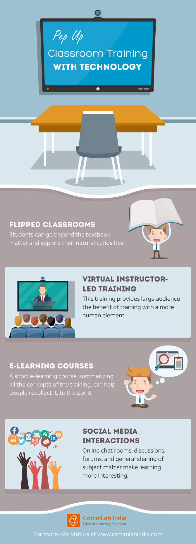 Pep Up Classroom Training with Technology [Infographic]