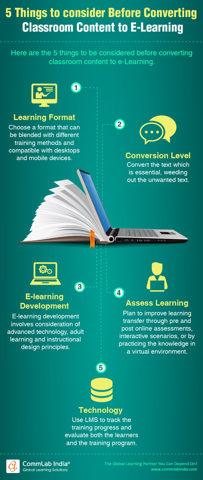 5 Things to Consider Before Converting Classroom Content to E-learning [Infographic]