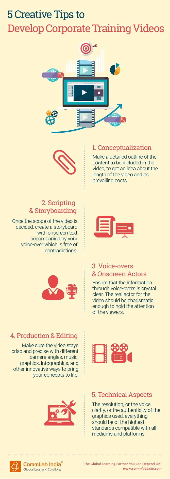 5 Creative Tips to Develop Corporate Training Videos [Infographic]