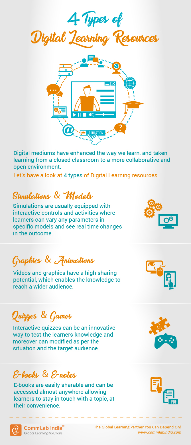 4 Types of Digital Learning Resources [Infographic]