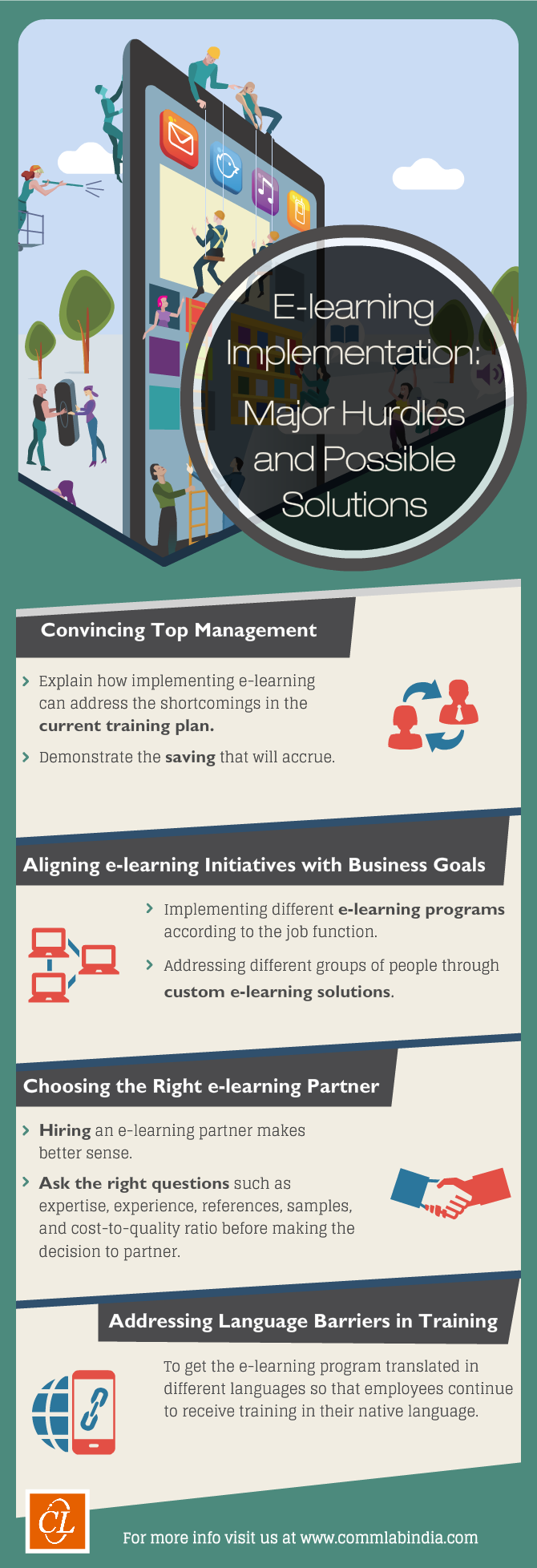 E-learning Implementation: Major Hurdles and Possible Solutions [Infographic]