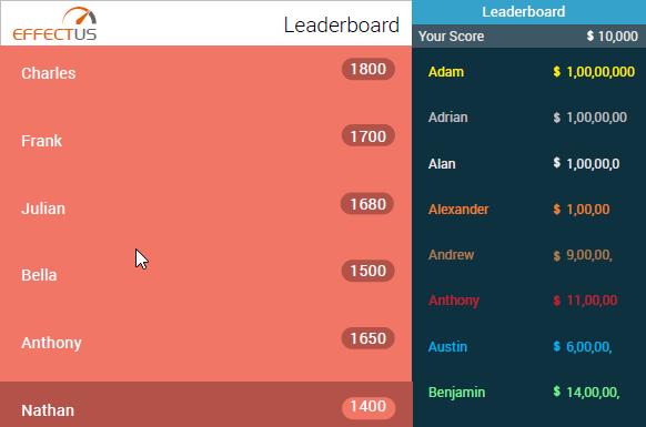 Leaderboard in LMS