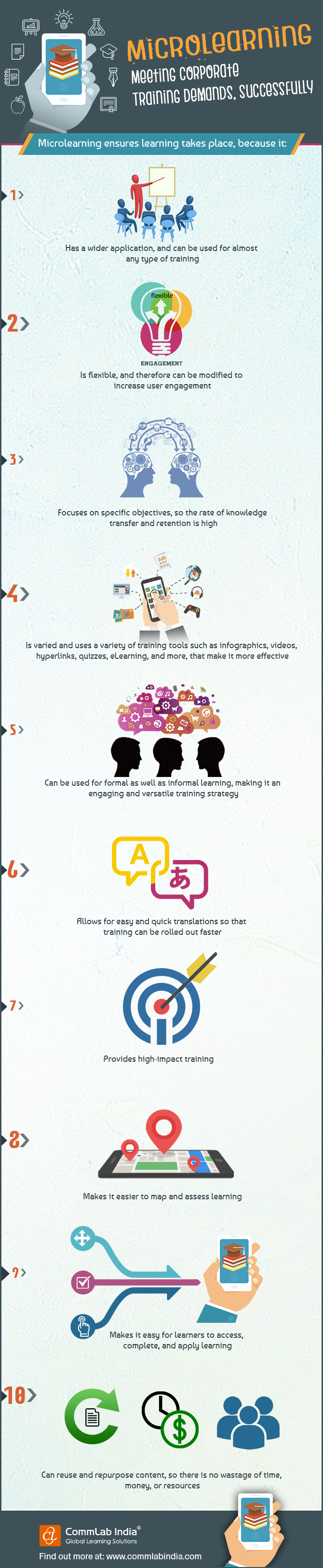 Microlearning - Meeting Corporate Training Demands, Successfully [Infographic]