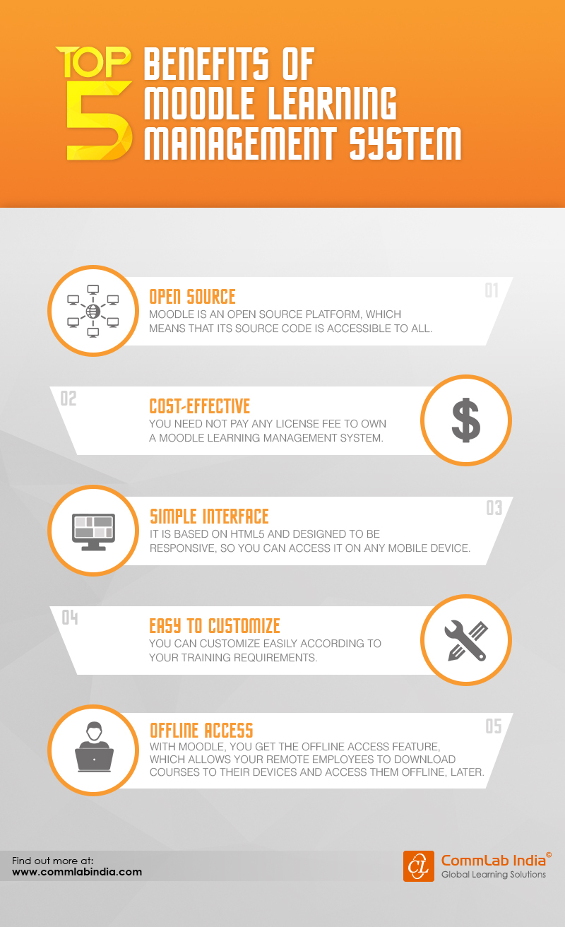 Top 5 Benefits of Moodle Learning Management System [Infographic]