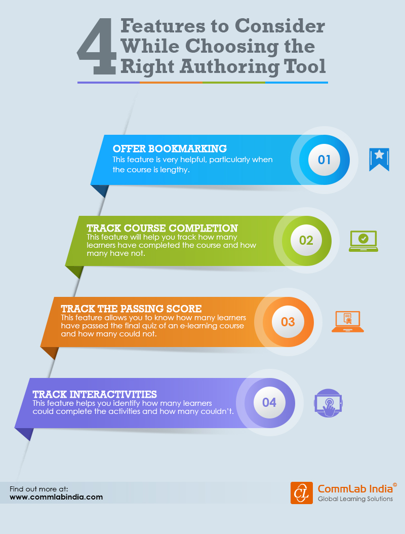 4 Features to Consider While Choosing the Right Authoring Tool [Infographic]