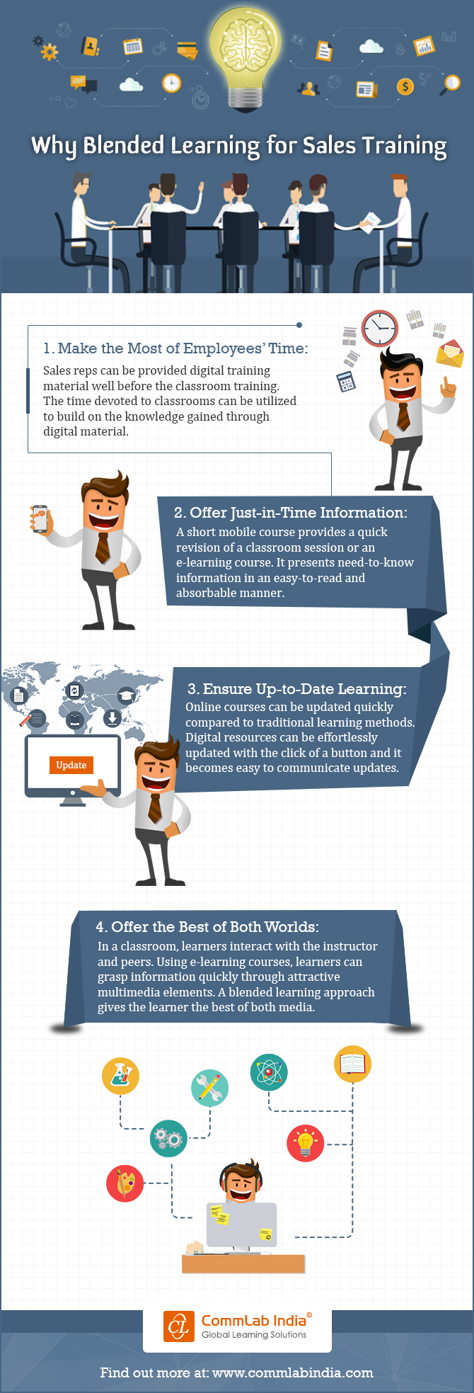 Why Blended Learning for Sales Training [Infographic]