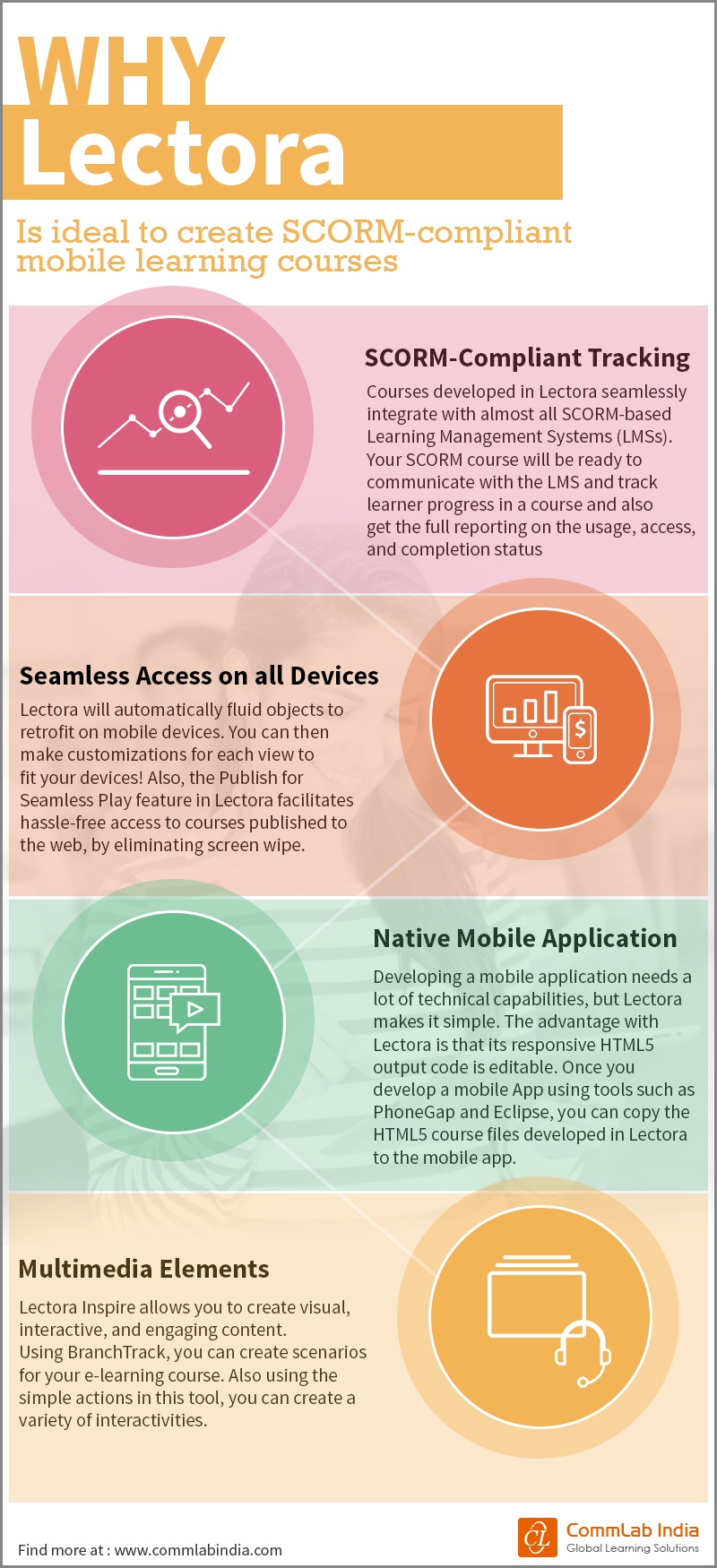 Why Lectora is Ideal to Create SCORM-compliant Mobile Learning Courses [Infographic]