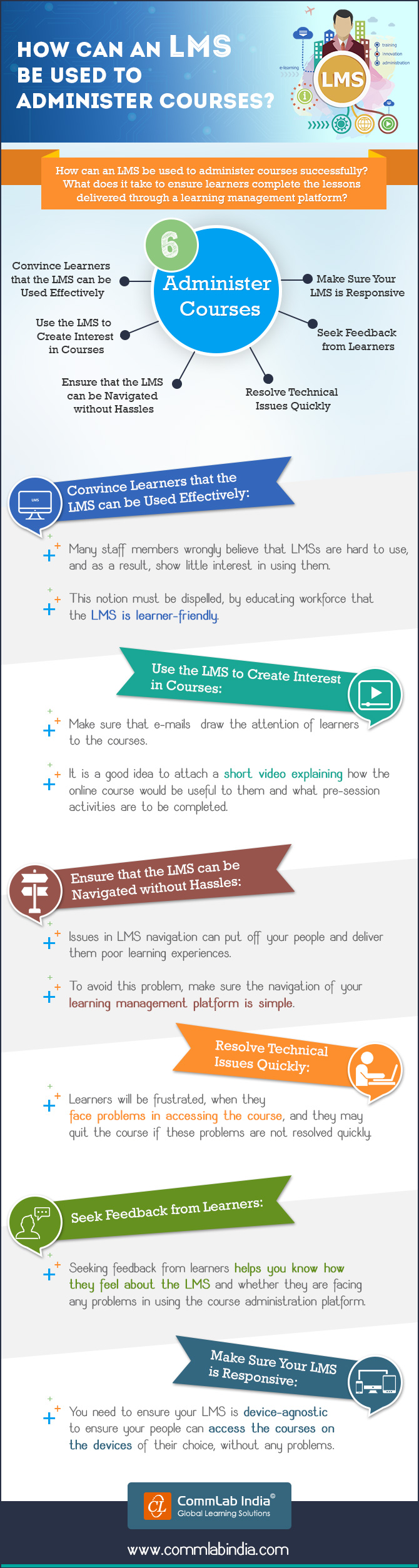 How Can an LMS be Used to Administer Courses? [Infographic]