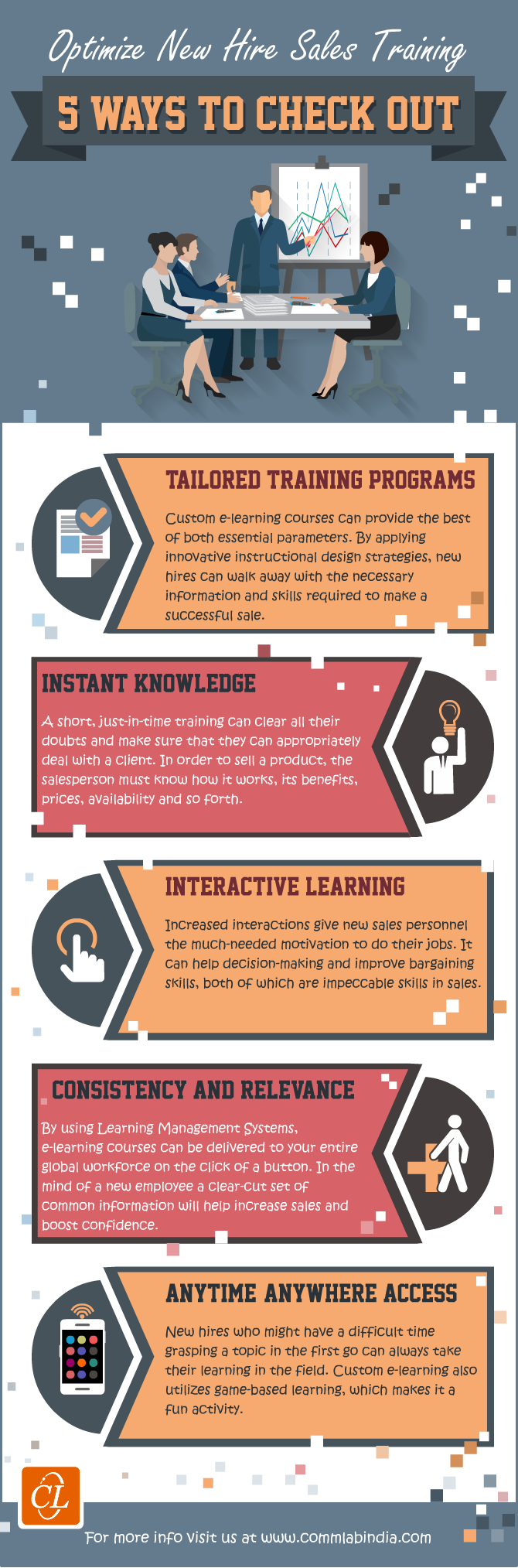 Optimize New Hire Sales Training - 5 Ways to Check [Infographic]