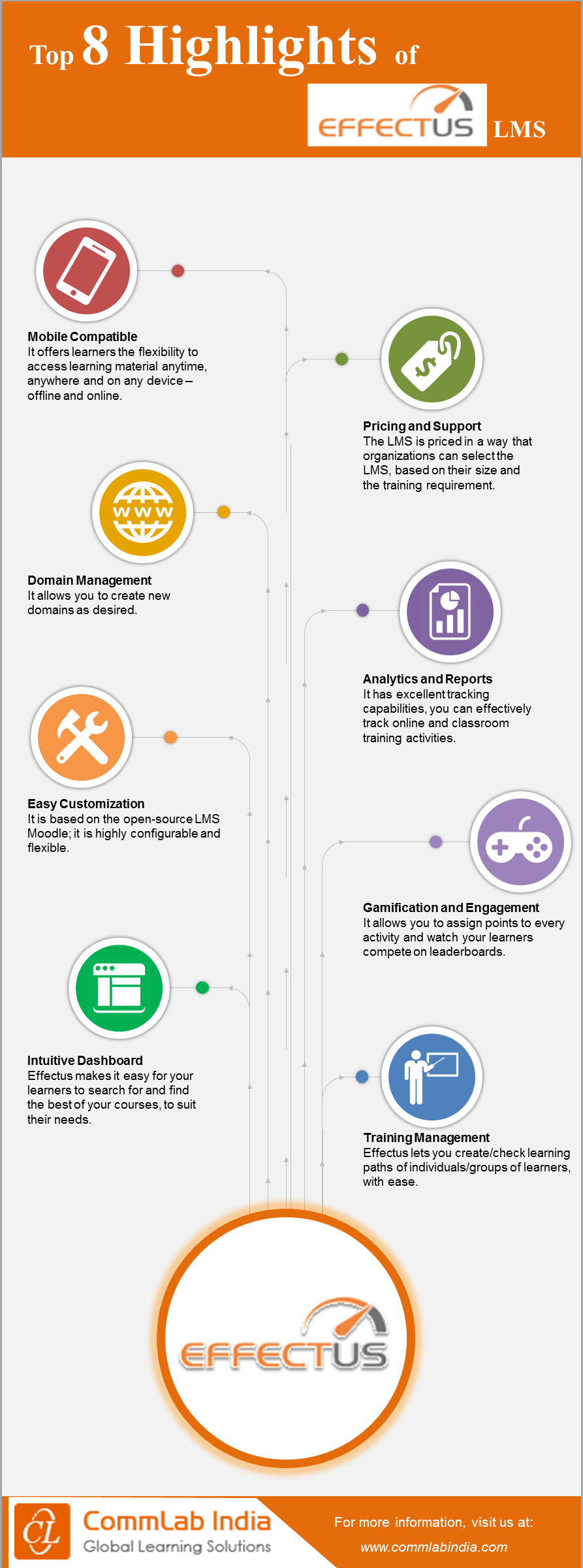 Top 8 Highlights of Effectus LMS [Infographic]