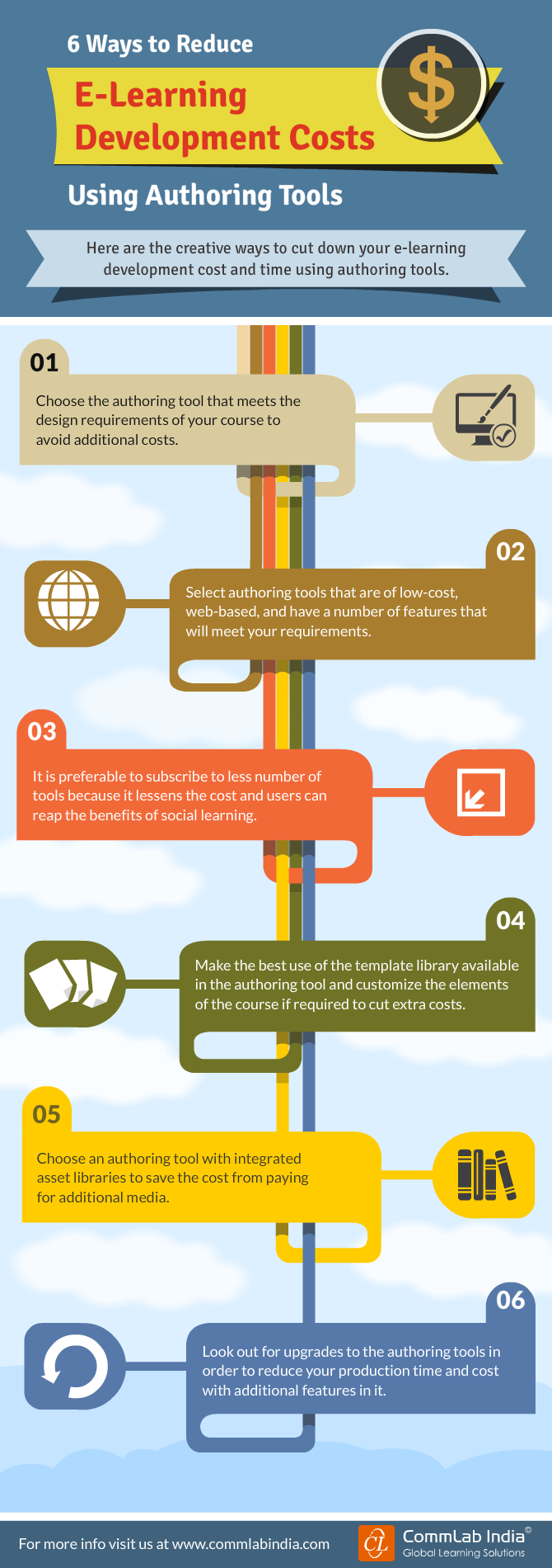 6 Ways to Reduce E-Learning Development Costs Using Authoring Tools [Infographic]