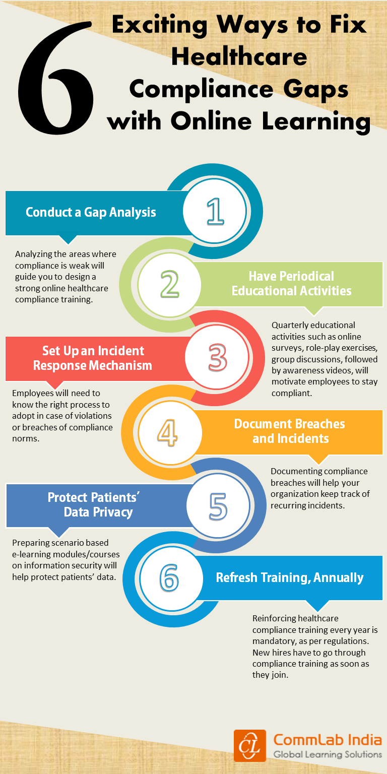 6 Exciting Ways to Fix Healthcare Compliance Gaps with Online Learning [Infographic]