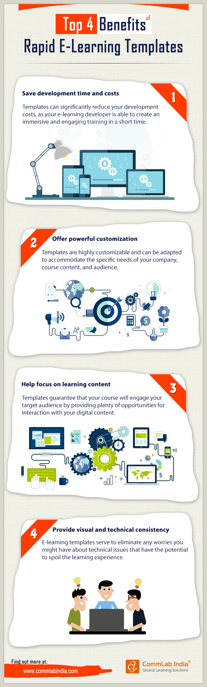 Top 4 Benefits of Rapid E-Learning Templates [Infographic]