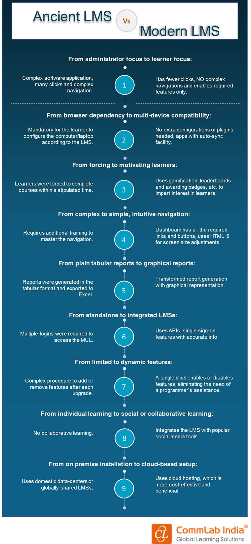 Ancient Vs Modern LMSs: A Comparison [Infographic]