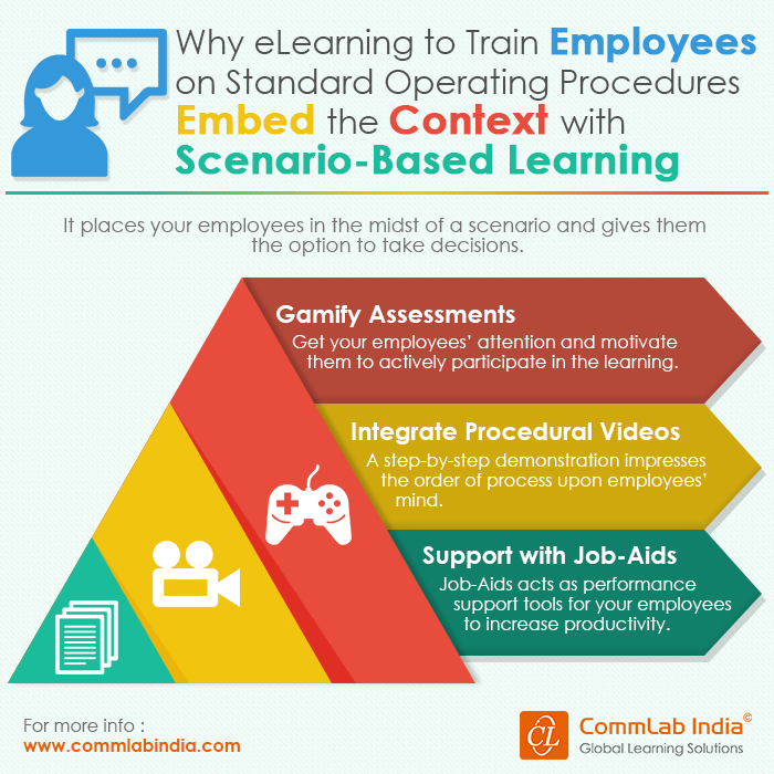 3 Ways to Use eLearning for SOP Compliance Training [Infographic]