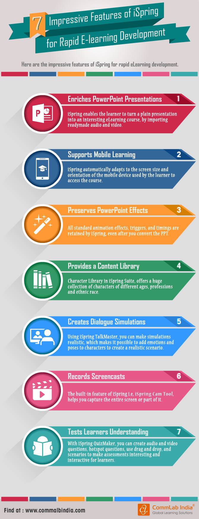 7 Impressive Features of iSpring for Rapid E-learning Development [Infographic]