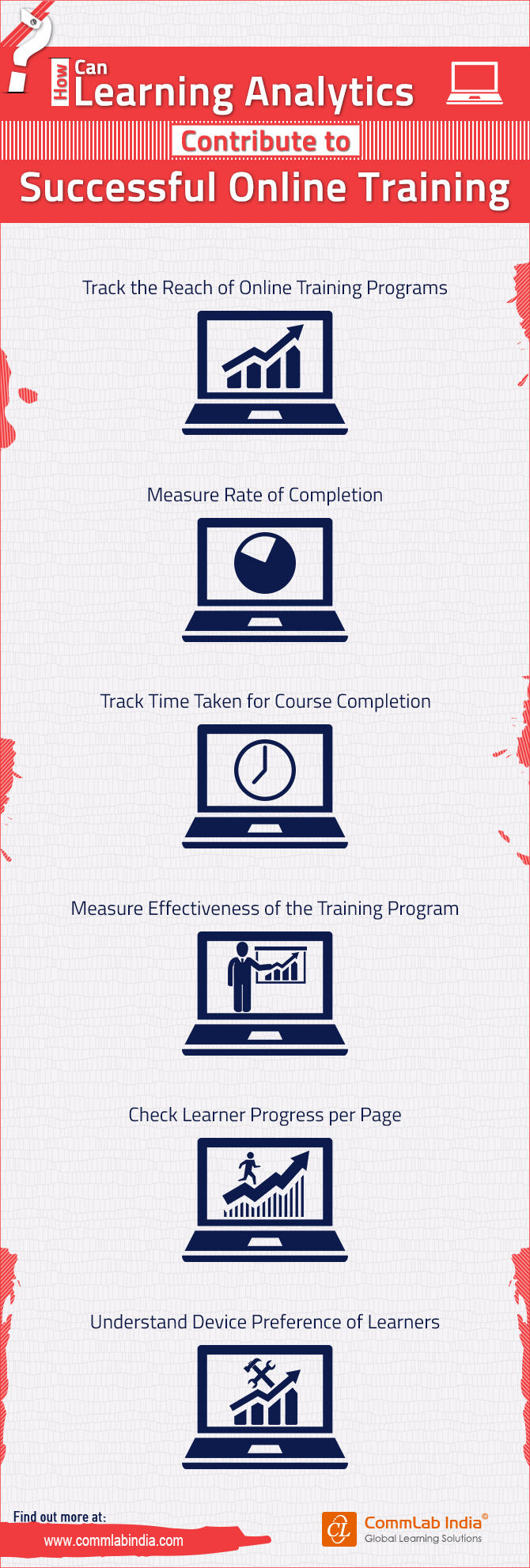 How Can Learning Analytics Contribute to Successful Online Training [Infographic]