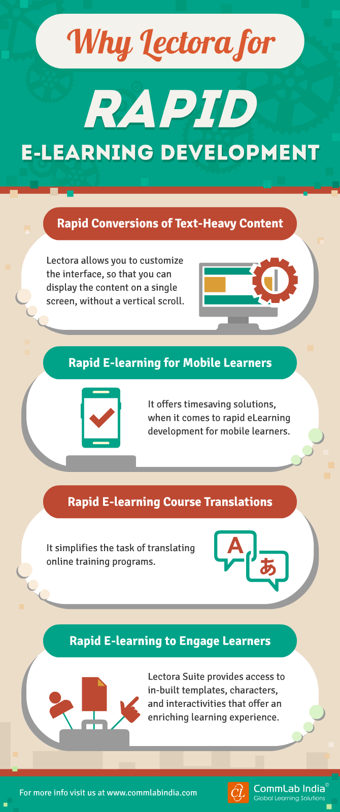 Why Lectora for Rapid E-learning Development [Infographic]