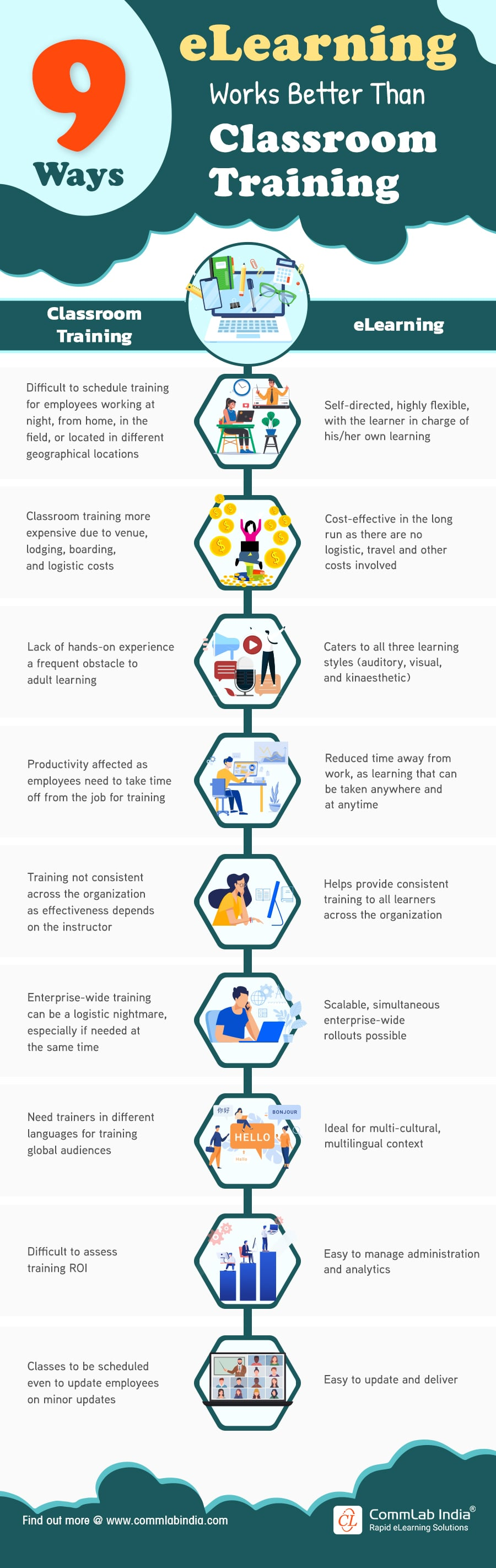 eLearning: 9 Ways it is Better than Classroom Training