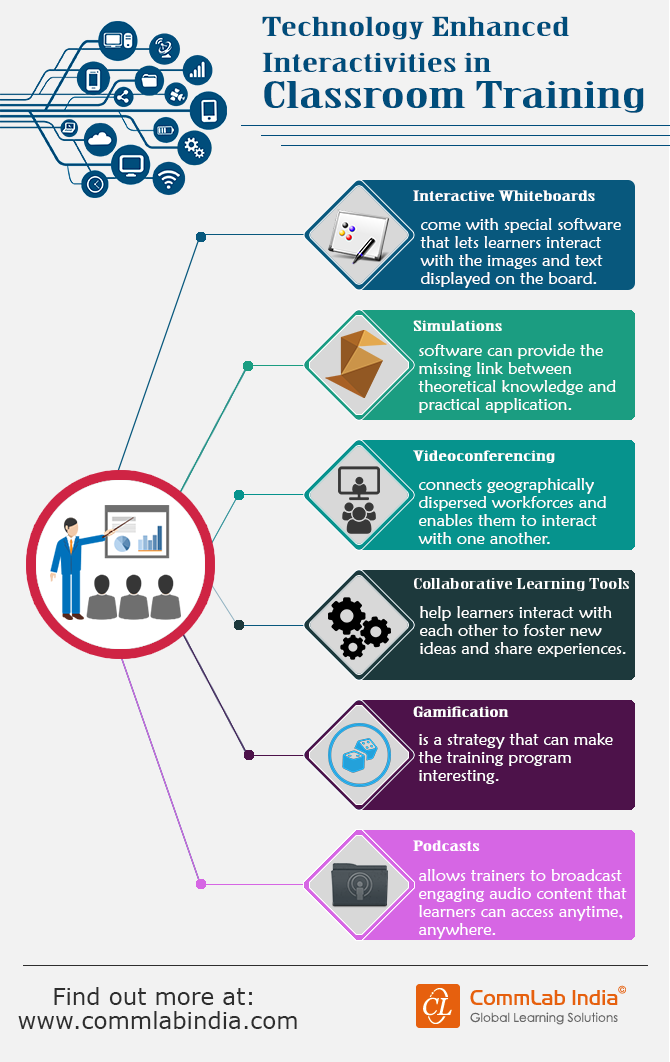 Technology Enhanced Interactivities in Classroom Training [Infographic]