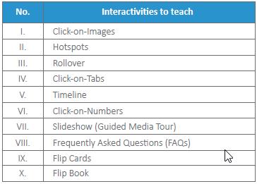 Interactivities to teach