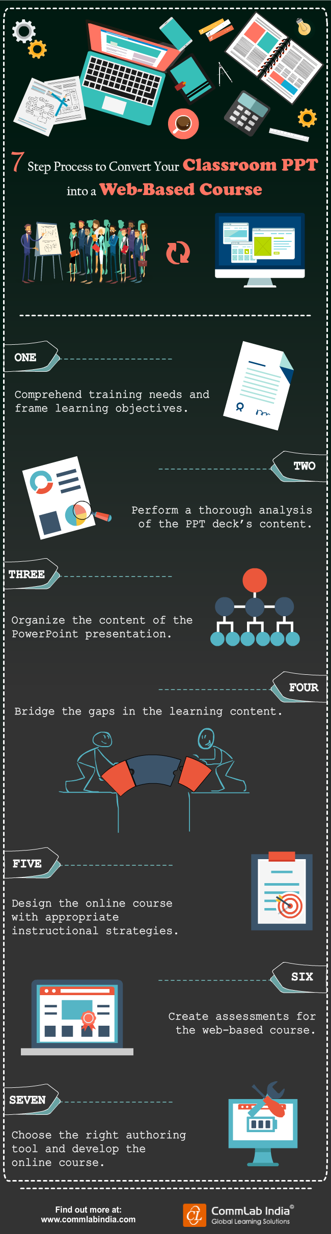 7-Step Process to Convert Your Classroom PPT to a Web-Based Course [Infographic]