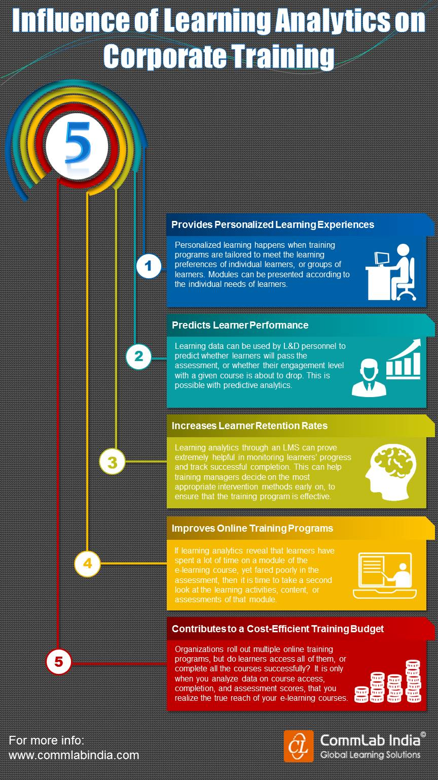 Influence of Learning Analytics on Corporate Training [Infographic]