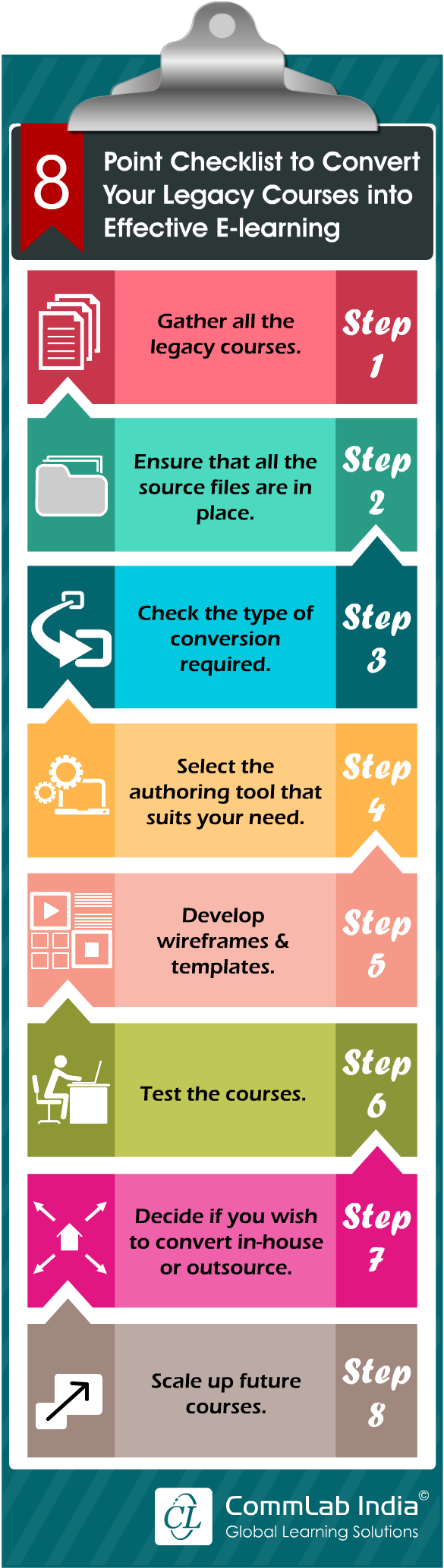 8 Point Checklist to Convert Your Legacy Courses into Effective E-learning [Infographic]