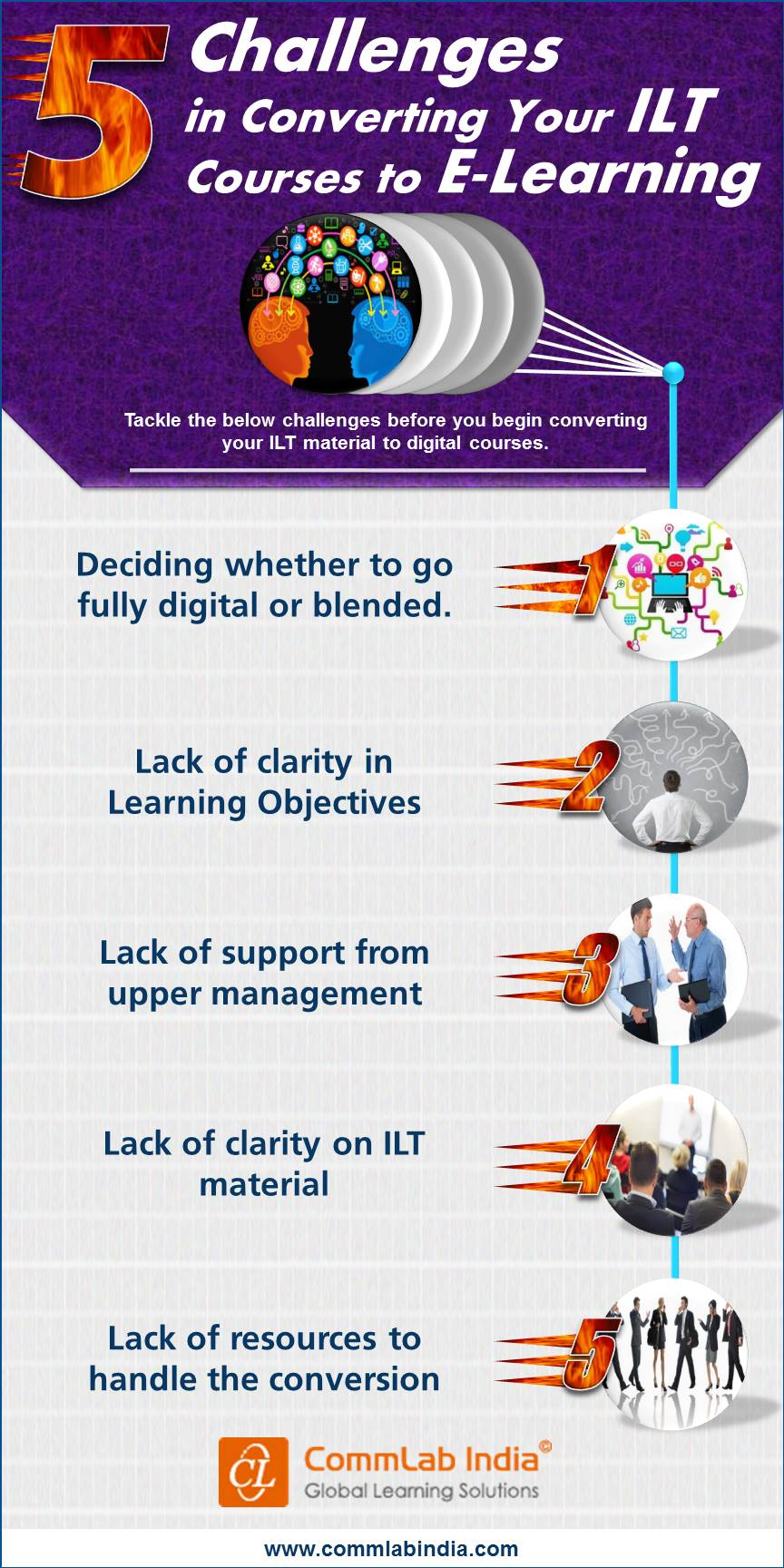 Challenges in Converting Your ILT Courses to E-Learning [Infographic]
