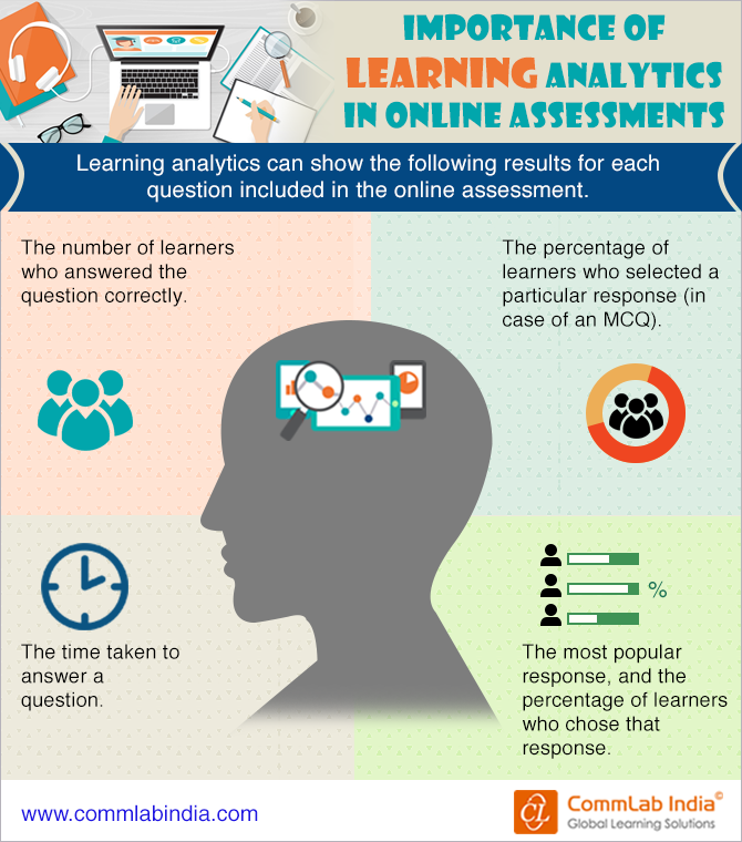 Importance of Learning Analytics in Online Assessments [Infographic]