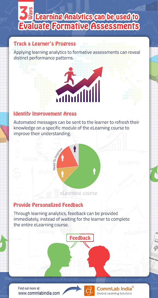 3 Ways Learning Analytics Can Be Used to Evaluate Formative Assessments [Infographic]