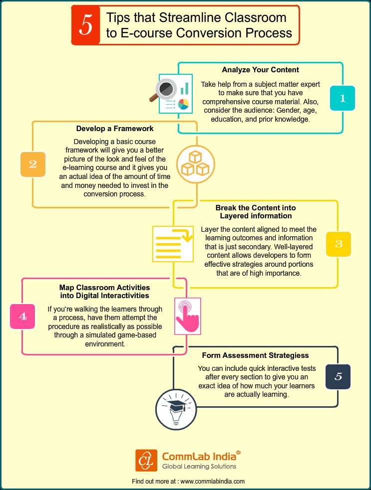 Classroom Based Web Design Course ~ Tips that streamline classroom to e course conversion