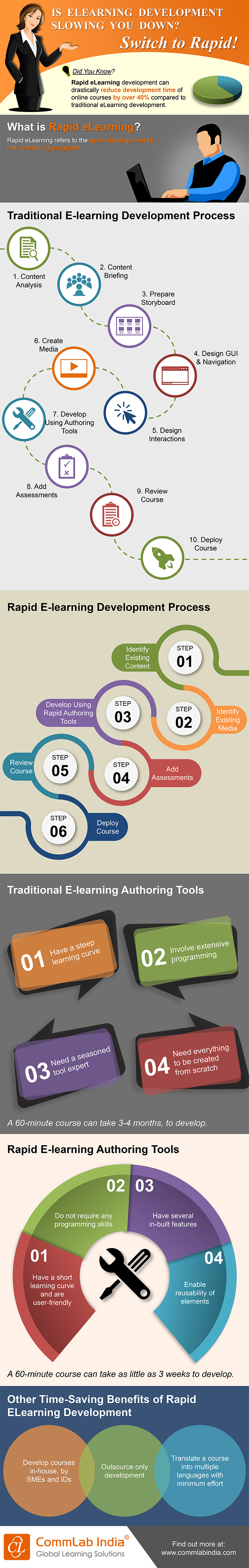 Is eLearning Development Slowing You Down? Switch to Rapid! [Infographic]