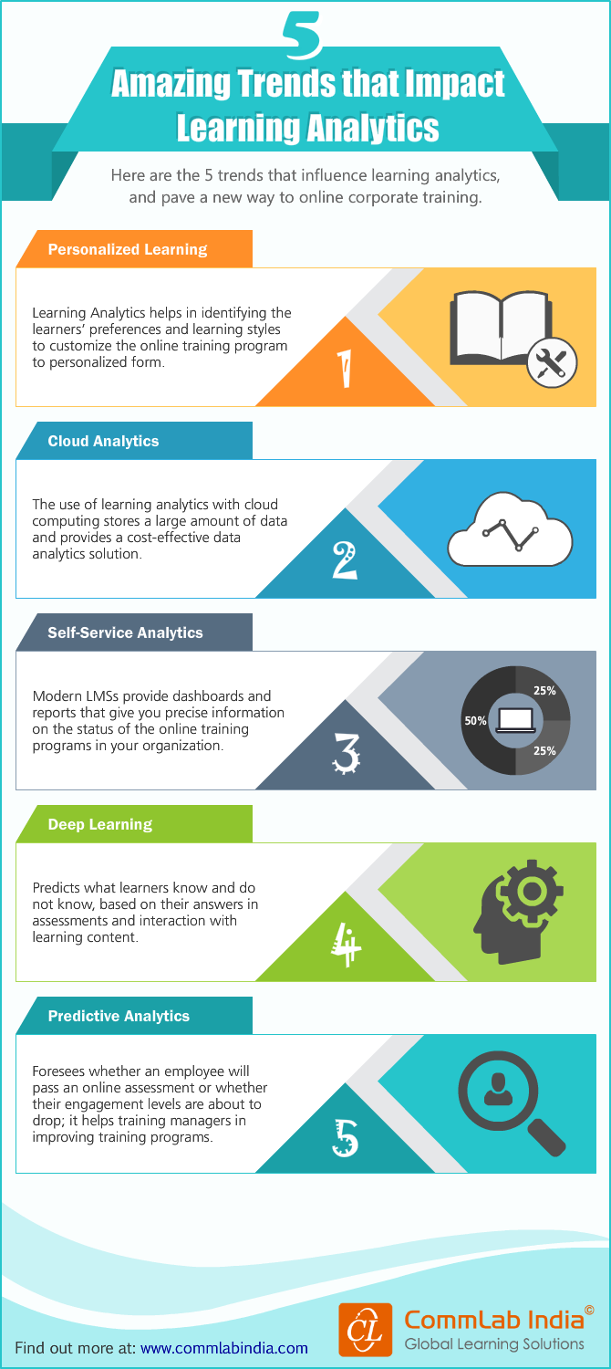 5 Amazing Trends that Impact Learning Analytics [Infographic]