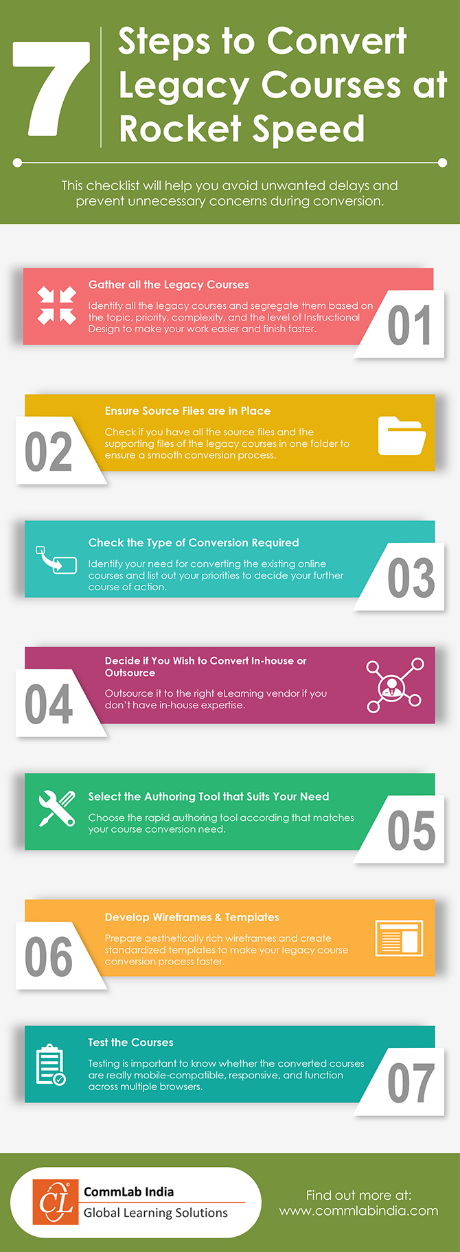 7 Steps to Convert Legacy Courses at Rocket Speed [Infographic]