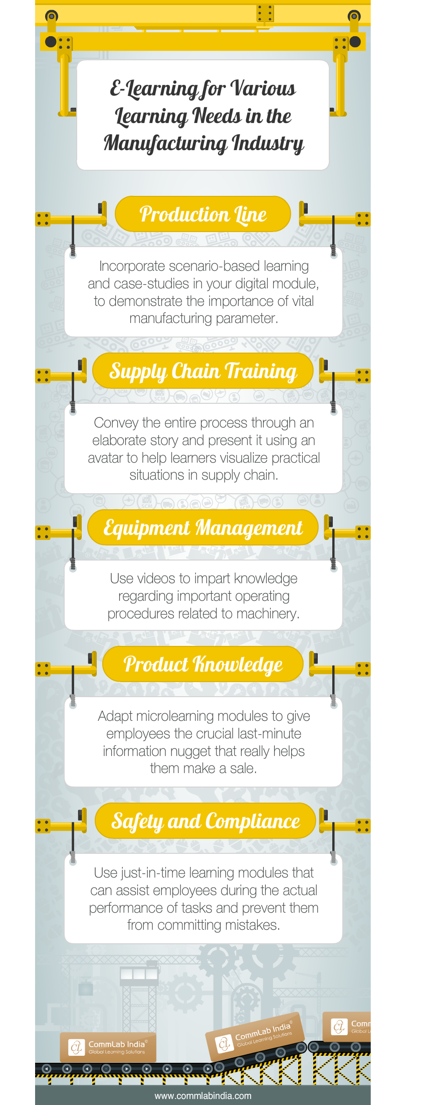 E-Learning for Various Learning Needs in the Manufacturing Industry [Infographic]