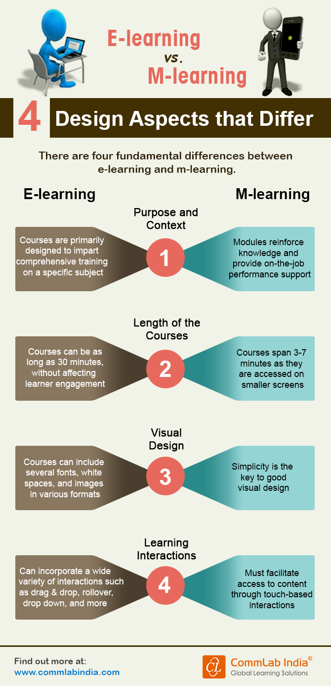 E-learning vs M-learning: 4 Design Aspects that Differ [Infographic]