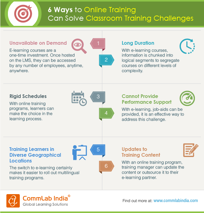 6 Ways to Online Training Can Solve Classroom Training Challenges [Infographic]