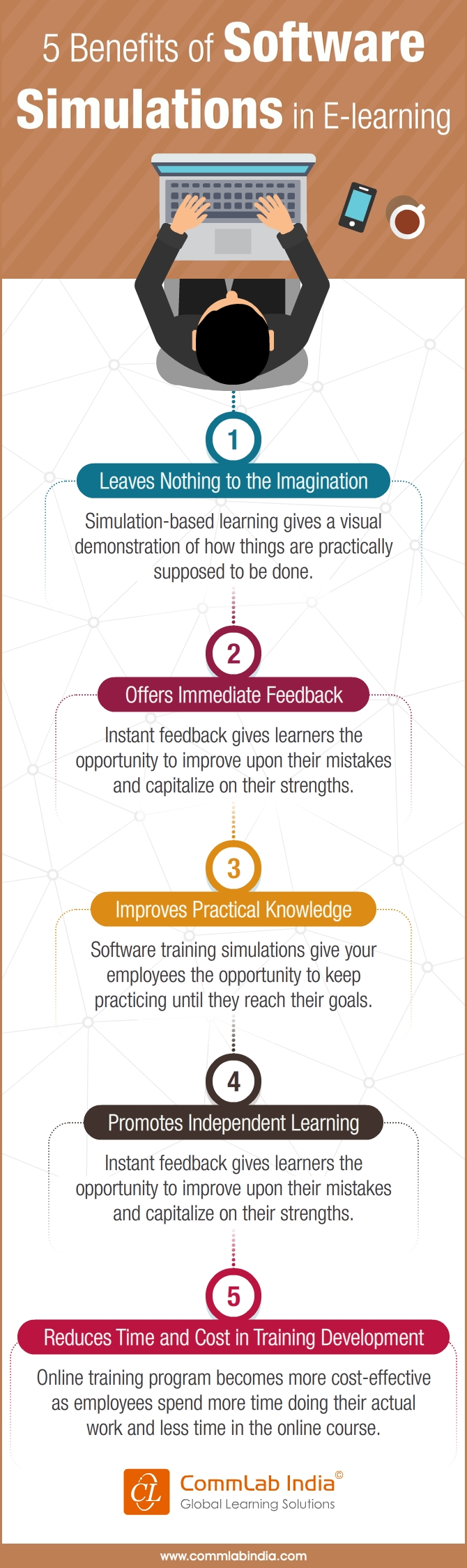 5 Benefits of Software Simulations in E-learning [Infographic]