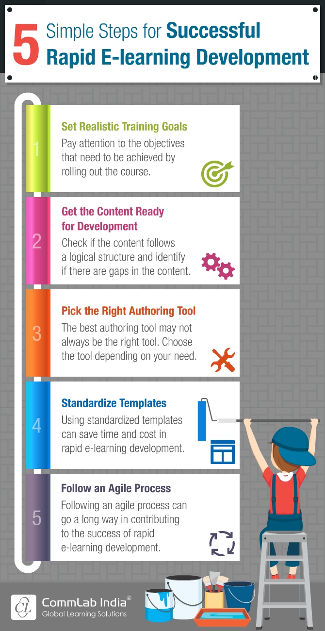 5 Simple Steps for Successful Rapid E-learning Development [Infographic]
