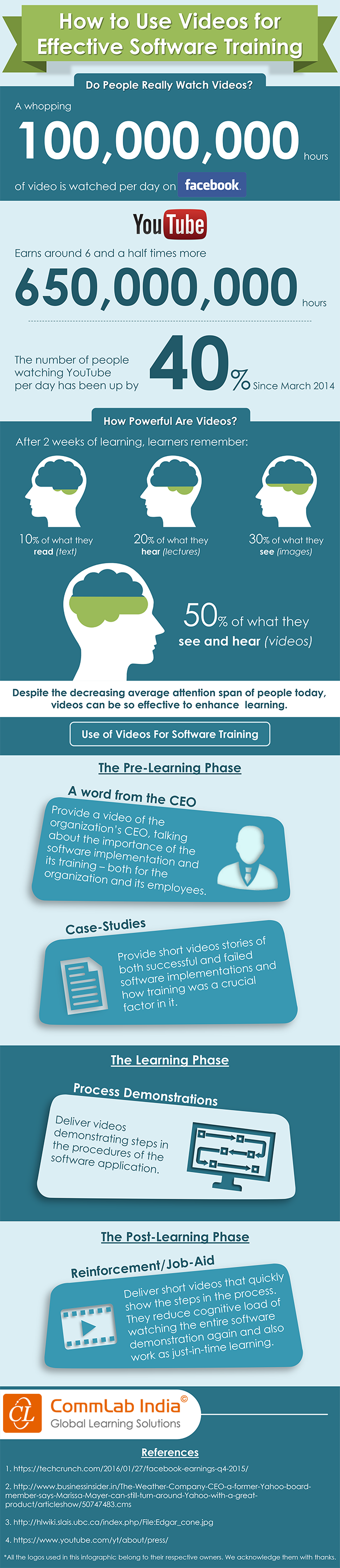 How to Use Videos for Effective Software Training [Infographic]