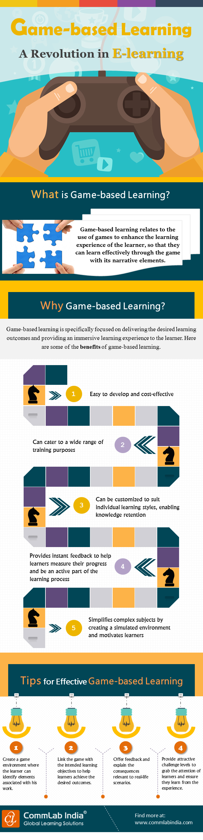 Game-based Learning - A Revolution in Online Learning [Infographic]