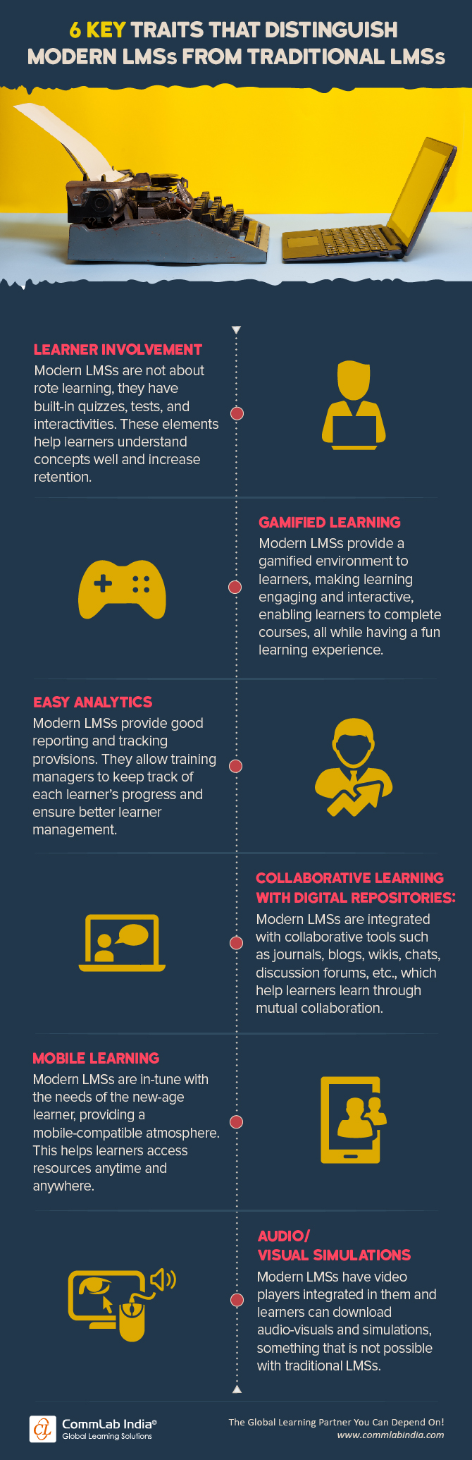6 Key Traits that Distinguish Modern LMSs From Traditional LMSs [Infographic]