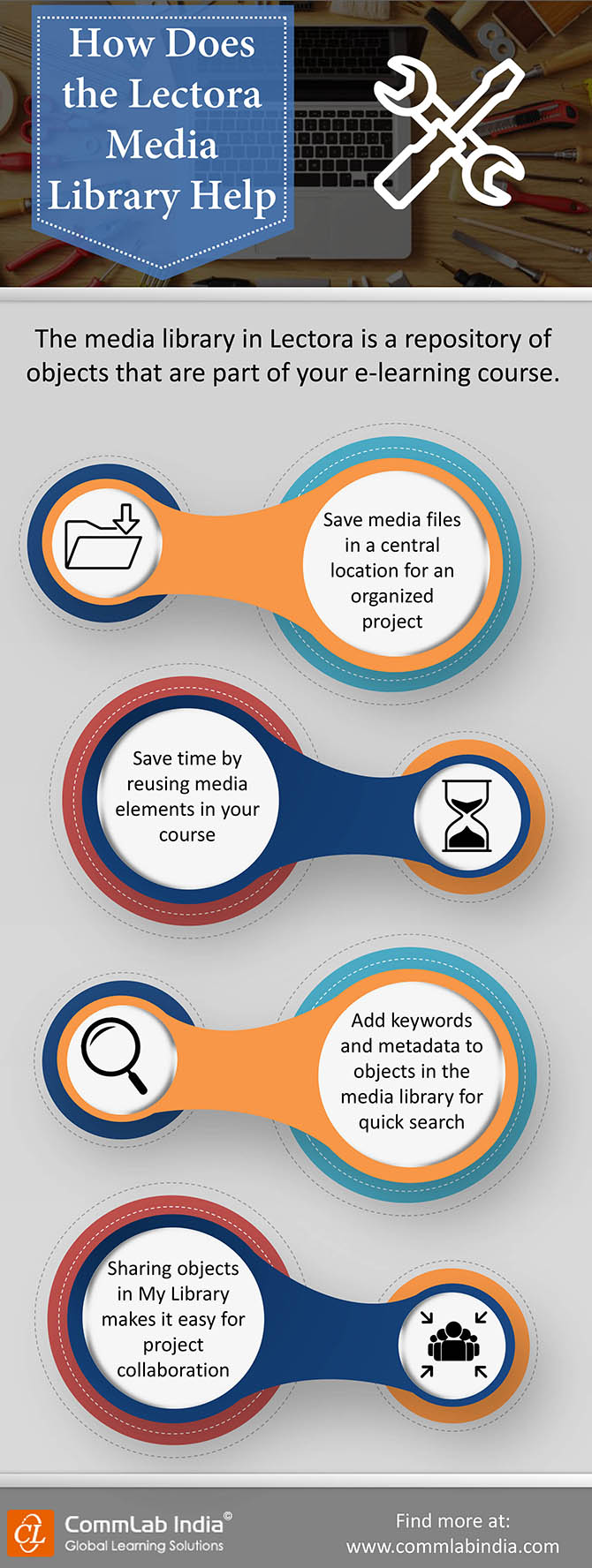 How Does the Lectora Media Library Help? [Infographic]