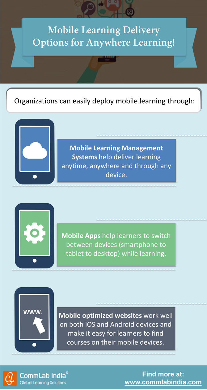 Mobile Learning Delivery Options for Anywhere Learning! [Infographic]